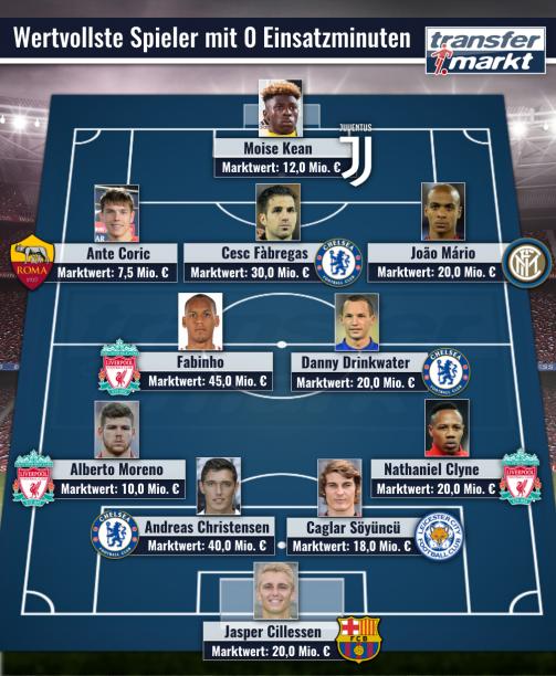 Top-Elf der Spieler ohne Einsatzzeit in der Liga