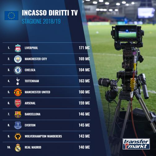 Top 10 incassi diritti TV (Europa)
