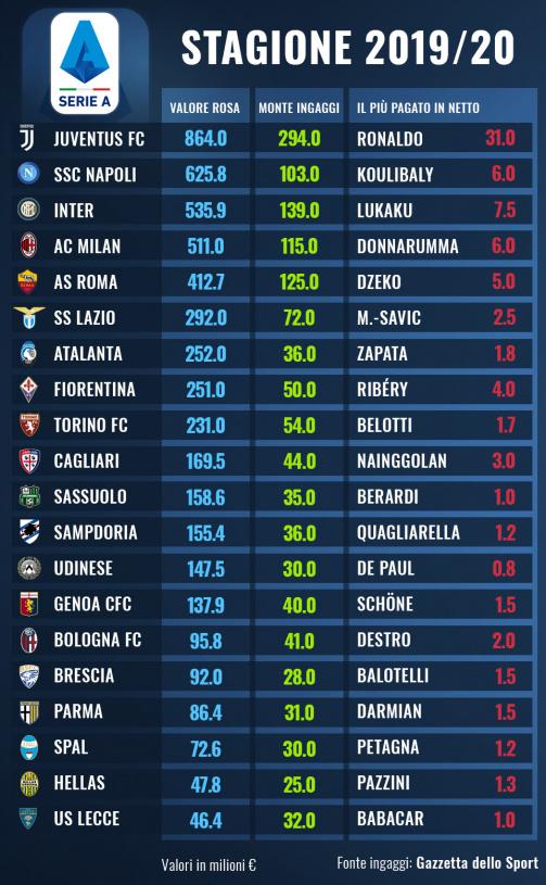 Ingaggi Serie A La Classifica Degli Stipendi Delle Squadre Ronaldo Il Piu Pagato Transfermarkt
