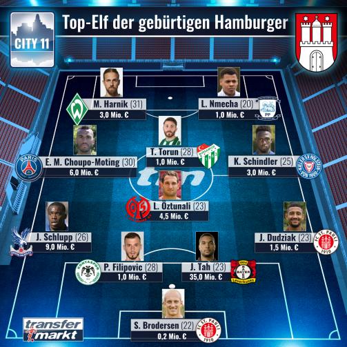 Die wertvollsten in Hamburg geborenen Profis nach Position