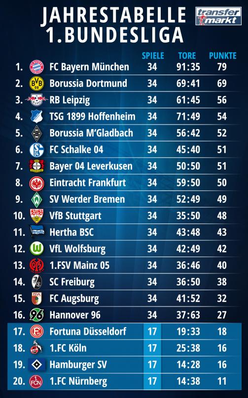© Transfermarkt / Jahrestabelle 2018 der 1.Bundesliga