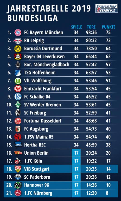 Bundesliga Jahrestabelle 2019 Leipzig Jagt Bayern Paderborn Vor 96 Transfermarkt