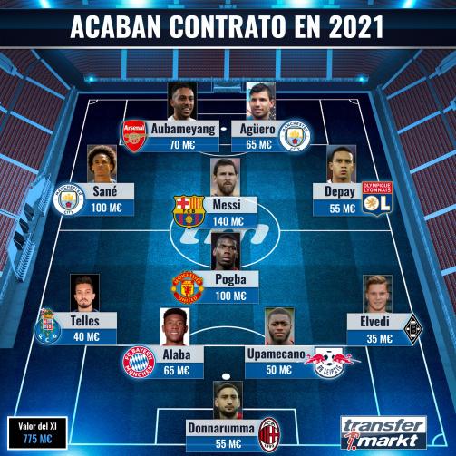 Los futbolistas top que acaban contrato en 2021.