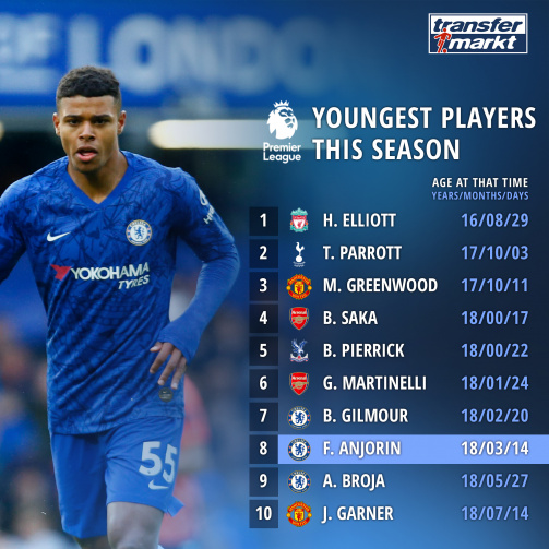 Premier League Youngest And Oldest Players Transfermarkt