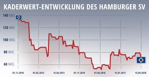 Von 134,8 Mio. auf 71,7 Mio.: Der Gesamt-Kaderwert des HSV von 2010 bis 2018