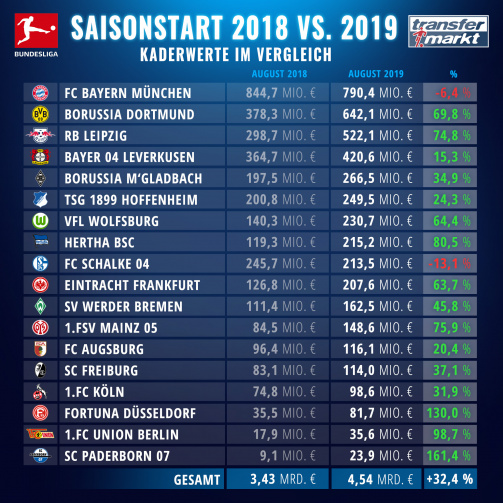 Marktwert-Entwicklung aller Bundesliga-Kader seit August 2018