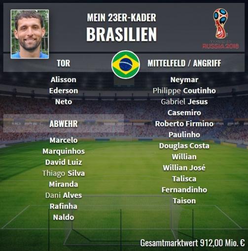 © Transfermarkt / Kevin Kuranyi hat mit dem TM-Kadertool Brasilien aufgestellt - wen würdest Du mitnehmen?