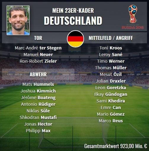© Transfermarkt / Das ist Kevin Kuranyis Wunschkader für Deutschland bei der WM 2018