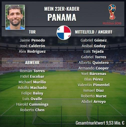 © Transfermarkt / So würde Kevin Kuranyi Panama bei der WM 2018 aufstellen