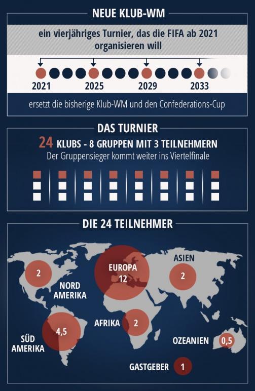 Neue Klub-WM: So soll das Teilnehmerfeld aussehen