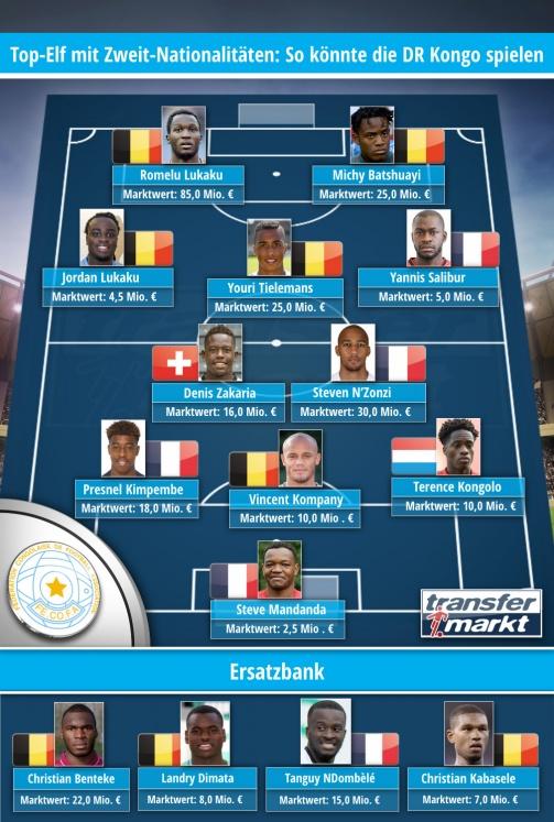 Top-Elf mit Zweit-Nationalitäten: So könnte die Demokratische Republik Kongo spielen (Transfermartkt)