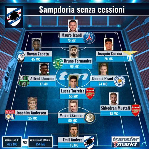 Sampdoria senza cessioni: Icardi centravanti, Skriniar in difesa - una squadra da 422 milioni