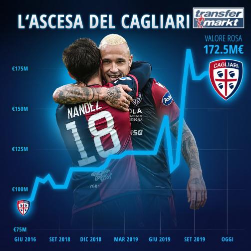 L'ascesa del Cagliari