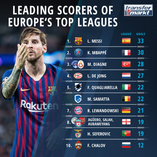Leading Scorers of Europe's top leagues
