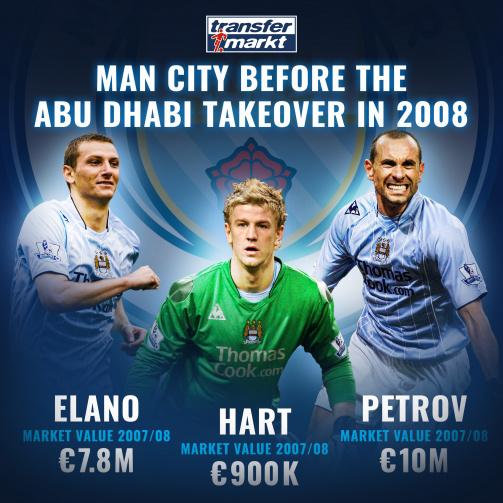 Manchester City Detailed Squad 20 21 Transfermarkt
