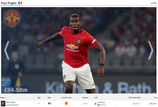 Pogba, Lukaku & Co. - Man United's record signings