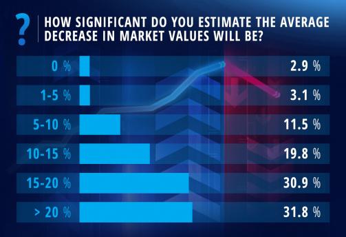 Transfermarkt market values: Coronavirus survey