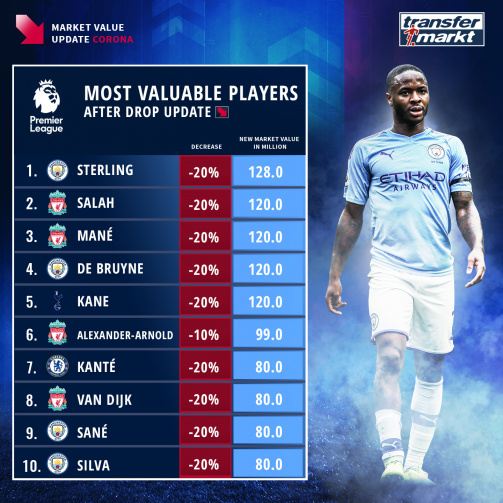 Sterling on top: The most valuable Premier League players