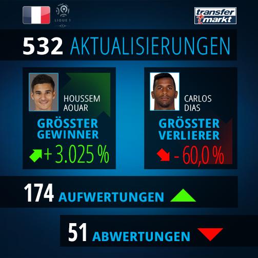 © Transfermarkt / Marktwert-Update in Frankreich: Houssem Aouar von Olympique Lyon hat einen Riesensprung gemacht