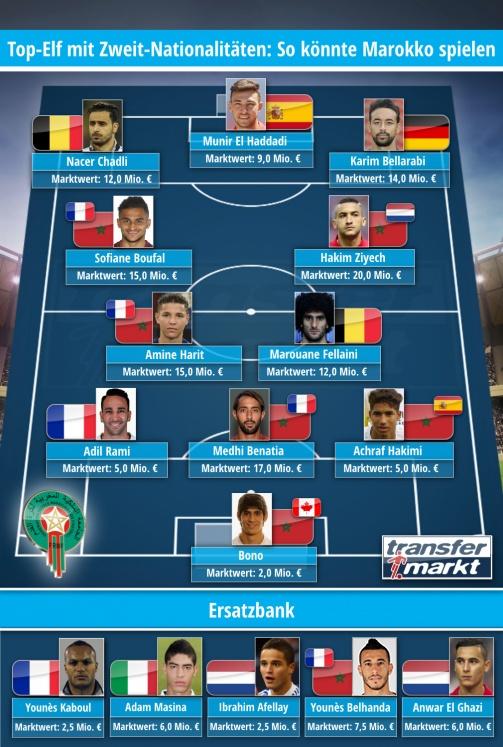 Top-Elf mit Zweit-Nationalitäten: So könnte Marokko spielen (Transfermartkt)