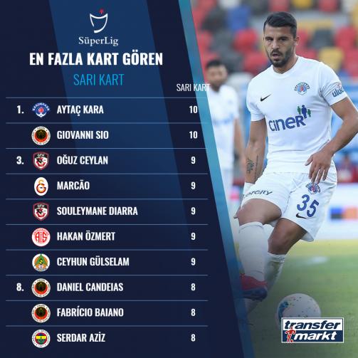 Süper Lig'in en fazla kırmızı kart gören oyuncuları