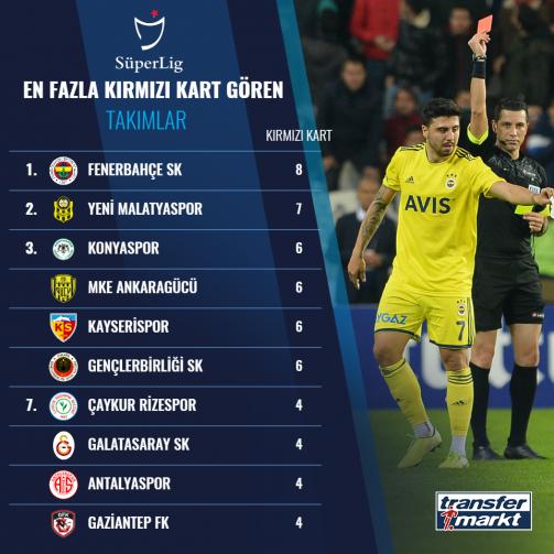 Süper Lig'in kırmızı kart sıralaması