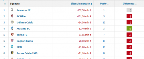 Mercato vs classifica: bene il Napoli, male Udinese e Frosinone