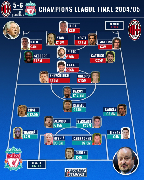 Liverpool Vs Milan And 6 Minutes Of Insanity The 2005 Champions League Final Transfermarkt