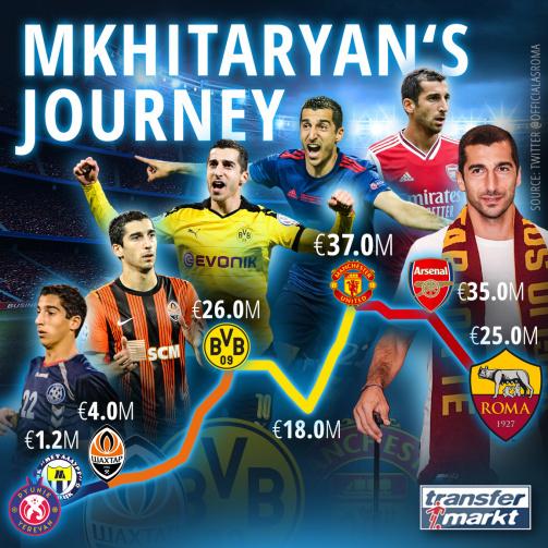 Hier geht's zu Mkhitaryans Transferhistorie im Detail