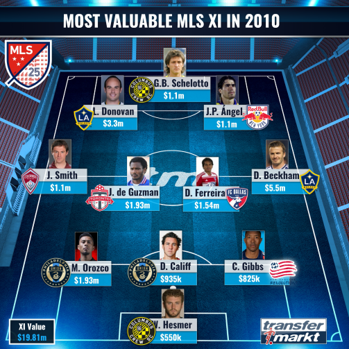 MLS Most Valuable XI in 2010