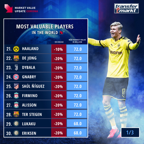 Most valuable players | Transfermarkt