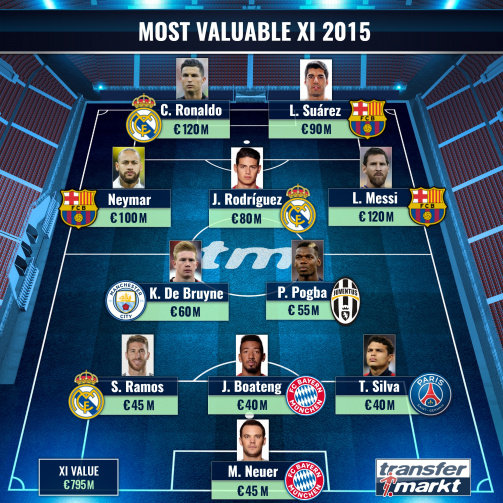 The most valuable XI 2015