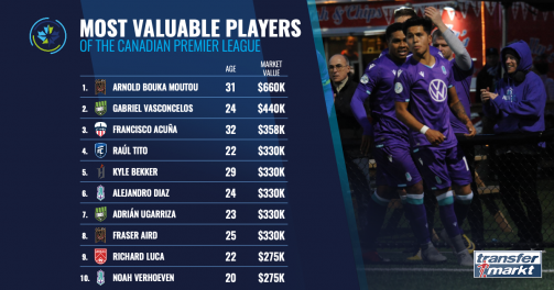 The Most Valuable Players of the Canadian Premier League