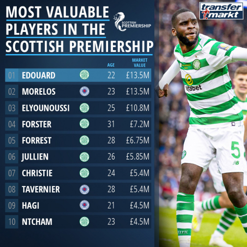 Edouard, Morelos & Co. the most valuable Premiership players