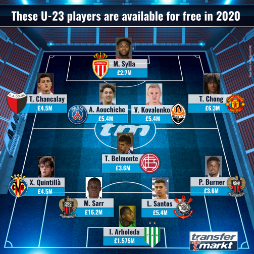 Chong Sarr Co U 23 Players On Expiring Contracts When Talents Look For A New Club Transfermarkt