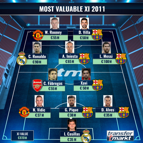 The most valuable XI in 2011