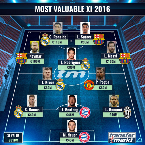 Most Valuable XI 2016