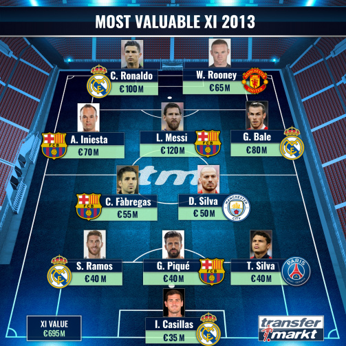 The most valuable XI in 2013