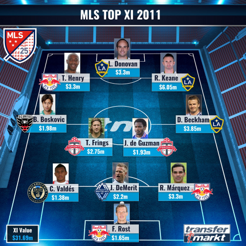 Major League Soccer 2011 - Most Valuable XI