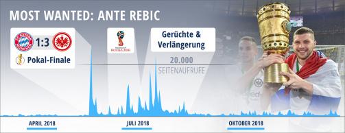 © imago/Transfermarkt - Most Wanted 2018: Die Entwicklung der Spielerprofilabrufe von Ante Rebic