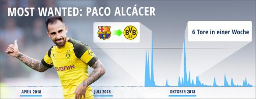 © imago/Transfermarkt - Most Wanted 2018: Die Entwicklung der Spielerprofilabrufe von Paco Alcacer
