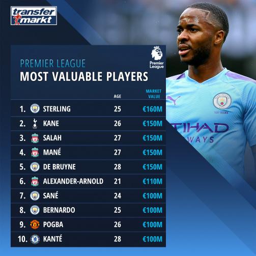 Premier League Top Market Values 20 21 Transfermarkt