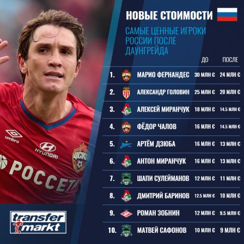 Самые ценные российские игроки