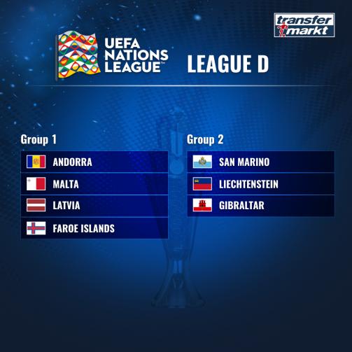 © Transfermarkt - Im Überblick: Die ausgelosten Gruppen der Nations League D