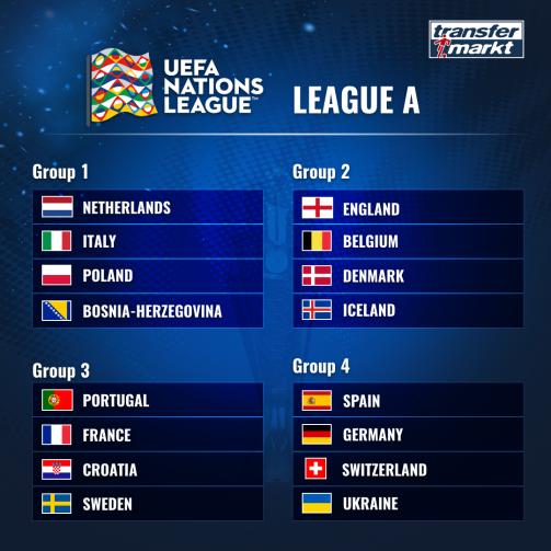 © Transfermarkt - Im Überblick: Die ausgelosten Gruppen der Nations League A