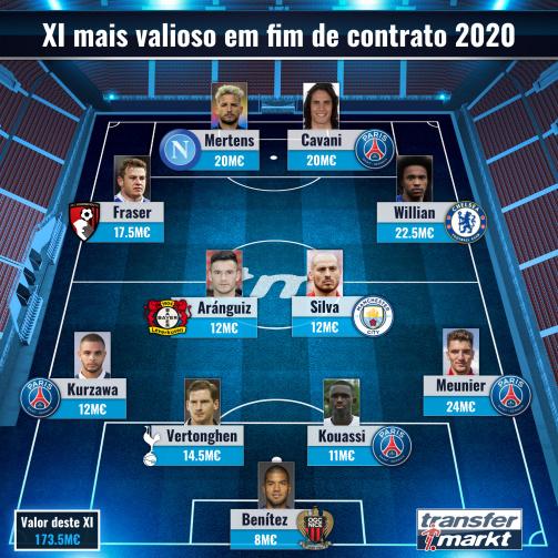 XI mais valiosos em fim de contrato 2020