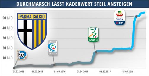 © Transfermarkt - Parma Calcios Durchmarsch lässt den Kaderwert steil ansteigen - Diagramm
