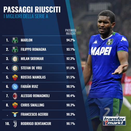 Passaggi riusciti Top10 Serie A