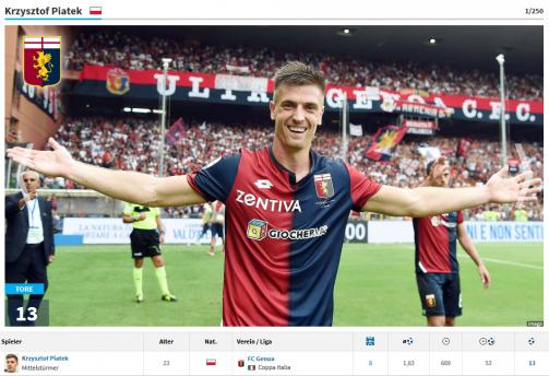 Piatek, Neymar & Co.: Europas torgefährlichste Spieler der Saison 2018/19