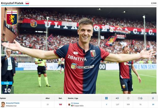 Piatek, Huntelaar & Co.: Die aktuell torgefährlichsten Spieler aus Europas Top-Ligen